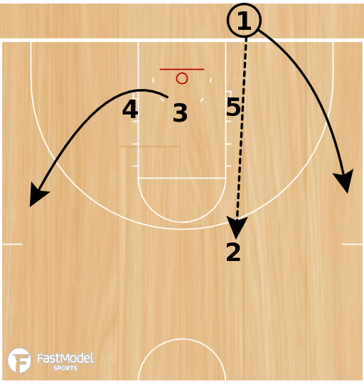 """Basketball Play - """"3 Up"""""""
