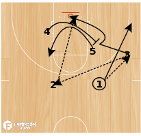 Basketball Play - 10-11 Houston Rockets - High Post Entry with Diagonal Screen and Flare Screen