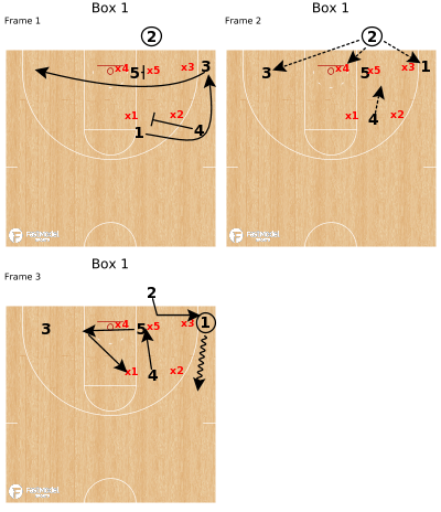 Basketball Play - Box 1