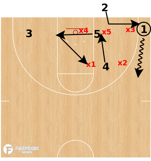 Basketball Play - Box 1