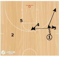 Basketball Play - 10-11 Houston Rockets - Hand Off with High Post Entry, Pin Down and Flare