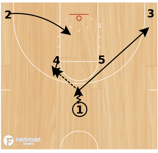 Basketball Play - 10-11 Houston Rockets High Post Entry with Diagonal Screen & Hand Off
