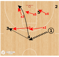 Basketball Play - Zone Offense Playbook