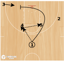 Basketball Play - High Post Flex