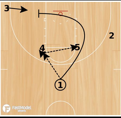 Basketball Play - High Post Flex