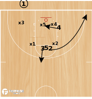 Basketball Play - X Corner