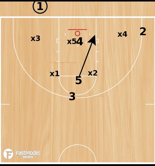 Basketball Play - X Corner
