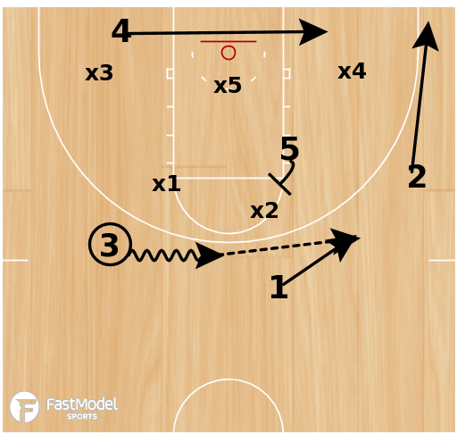 Basketball Play - 5 man flare in