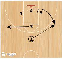 Basketball Play - Floppy Down
