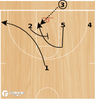 Basketball Play - New Mexico Baseline Curl Back