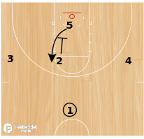 Basketball Play - Georgetown Kickback Option