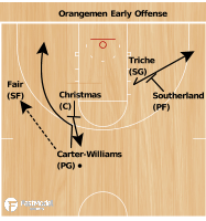 Basketball Play - Syracuse