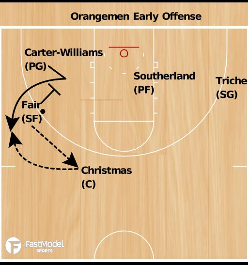Basketball Play - Syracuse