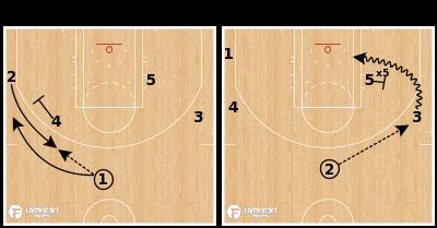 Basketball Play - Boston Celtics - Point 2 Keep
