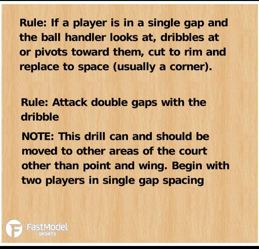 Basketball Play - Two-Player Single Gaps