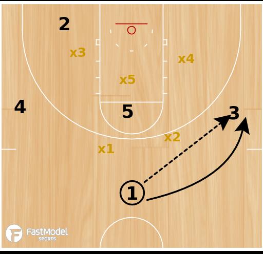 Basketball Play - Michigan State Push Pipe Pin vs 2-3