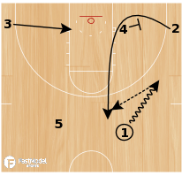 Basketball Play - Northwestern State 32 Zipper Punch