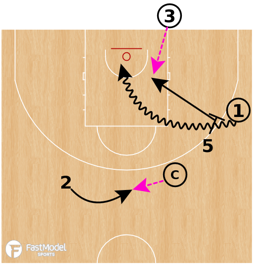 Basketball Play - Ball Screen And Roll Shooting