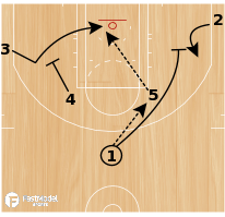 Basketball Play - Elbow-Lob