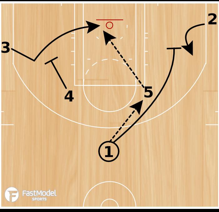 Basketball Play - Elbow-Lob