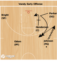Basketball Play - Commodores