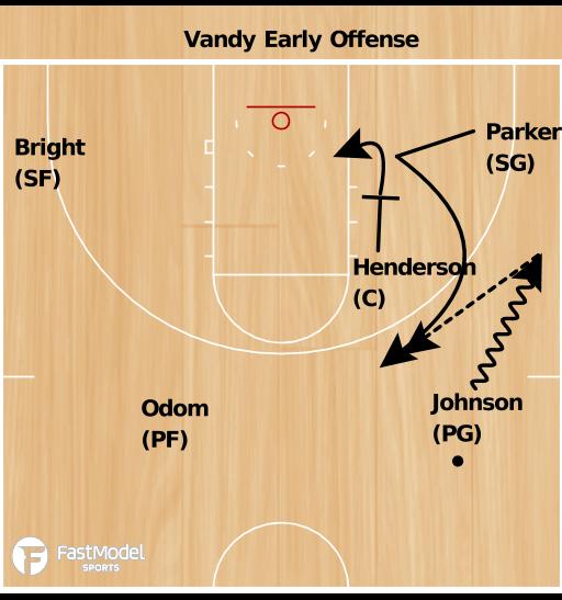 Basketball Play - Commodores