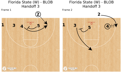 Basketball Play - Florida State (W) - BLOB Handoff 3