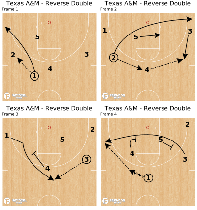 Basketball Play - Texas A&M - Reverse Double
