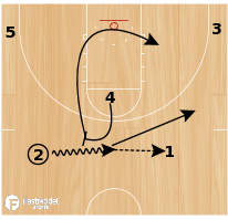 Basketball Play - Double Ball High-Low