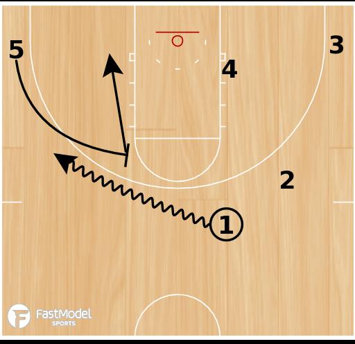 Basketball Play - Double Ball High-Low