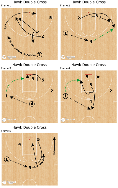 Basketball Play - Hawk Double Cross