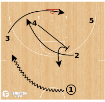 Basketball Play - Hawk Double Cross