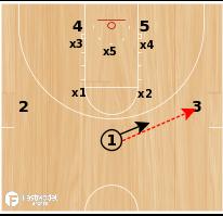 Basketball Play - Iowa Lob vs. Zone