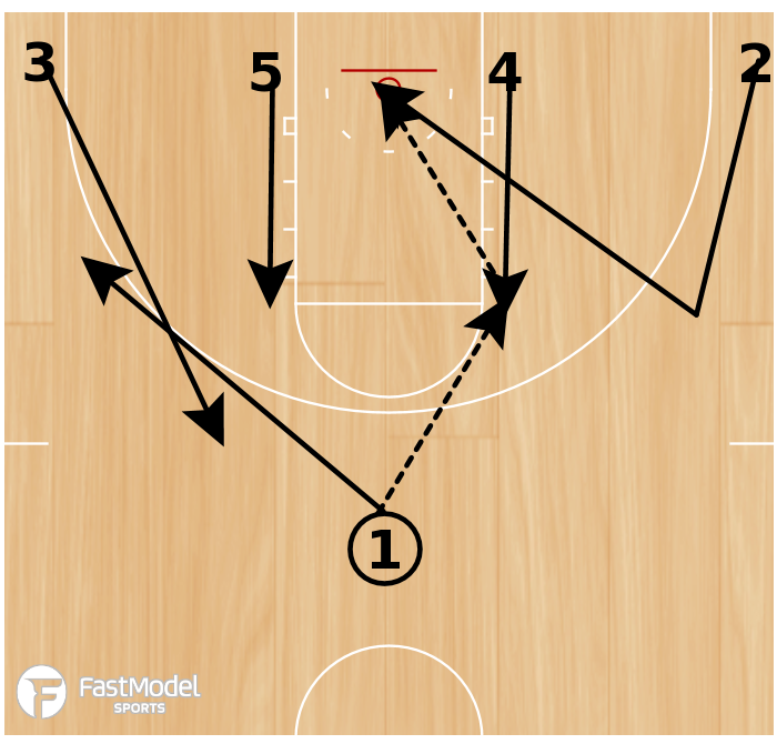Basketball Play - 12-13 Wisconsin Green Bay - High Post Entry with Backdoor