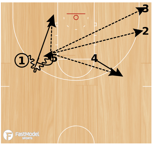 Basketball Play - High Post Entry with Flare Screen & Side Ball Screen