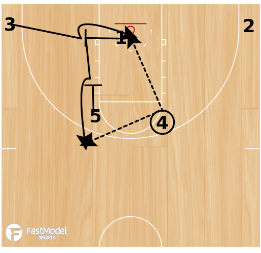 Basketball Play - 12-13 Wisconsin Green Bay - High Post Entry with Back Screen, Cross Screen & Down Screen