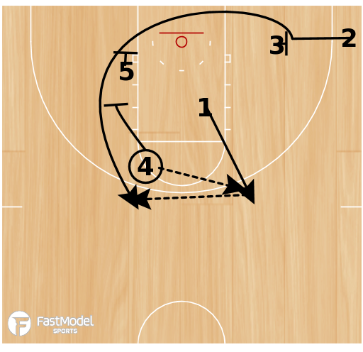 Basketball Play - 12-13 - Wisconsin Green Bay - High Post Entry with Diagonal Screen & Triple Screen