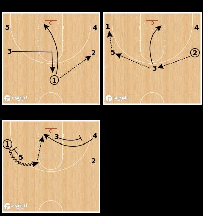 Basketball Play - Dribble Slice