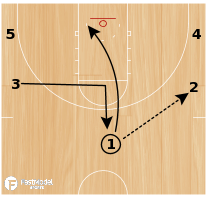 Basketball Play - Dribble Slice