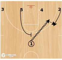 Basketball Play - Hand Off with High Pick & Roll