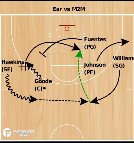"Basketball Play - Norfolk State ""Ear"""