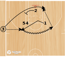 Basketball Play - Play of the Day 02-08-2012: Sideline Bump