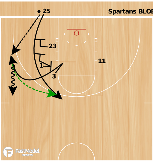 Basketball Play - Spartans BLOB Double Stagger