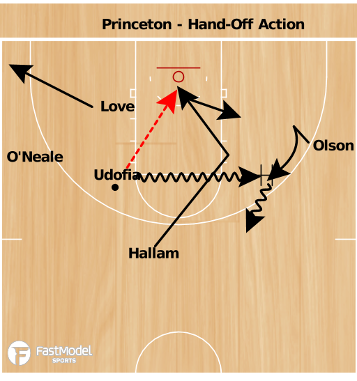 Basketball Play - Pioneers Hand-Off