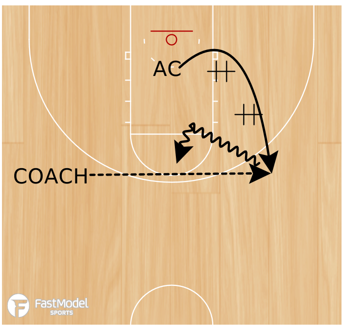 Basketball Play - Step Back Off Double Staggered
