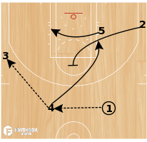 Basketball Play - Northwestern Carolina Break