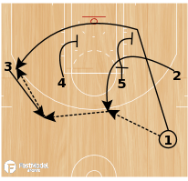 Basketball Play - Northwestern SBS