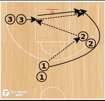 Basketball Play - Shot Challenge Drill