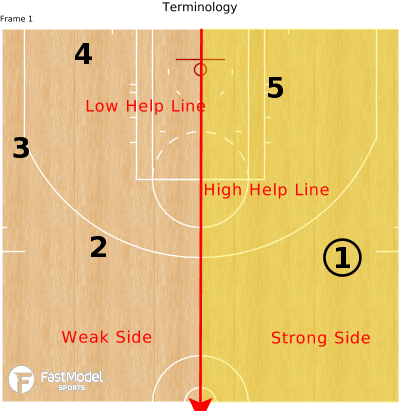 Basketball Play - Terminology