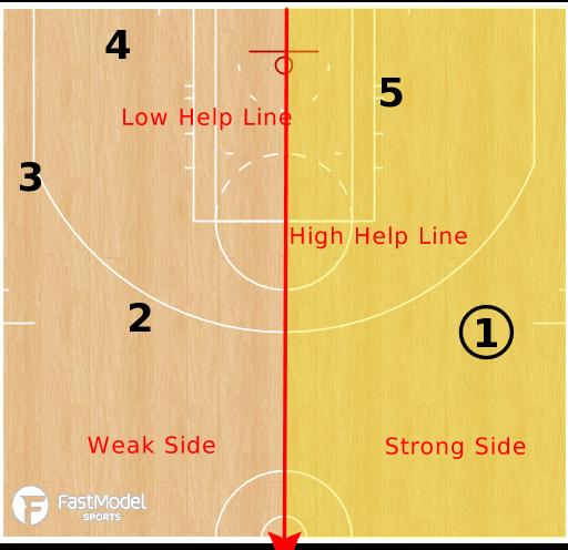 Basketball Play - Terminology